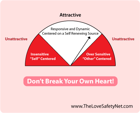 A Graphic Describing That Attractiveness Is In Between Being Too Sensitive And Too Insensitive